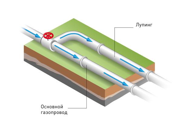 Лупинг газопровода